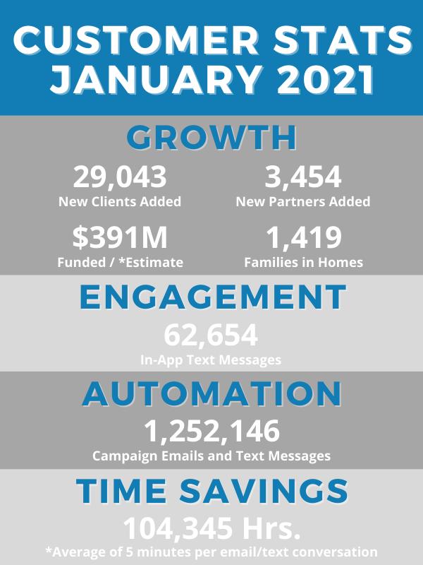 January_Customer_Stats