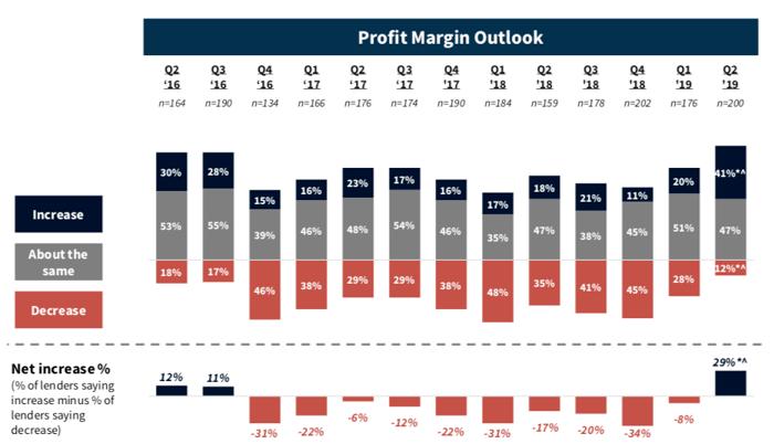 Mortgage_Lenders_Predict_Higher_profits_Whiteboard_mortgage_crm_fannie_mae
